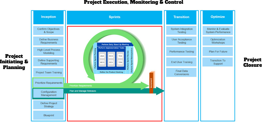 Project Execution, Monitoring, and Control Image